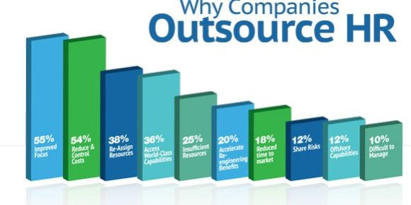 why-companies-outsource-hr-charlotte